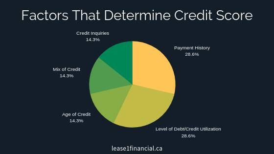 Factors That Determine Credit Score